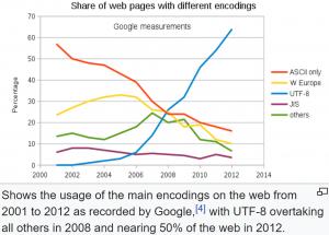 Image of chart of ASCII vs UTF-8 adoption on the web
