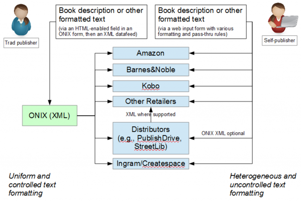 Image of traditional vs indie publisher using ONIX