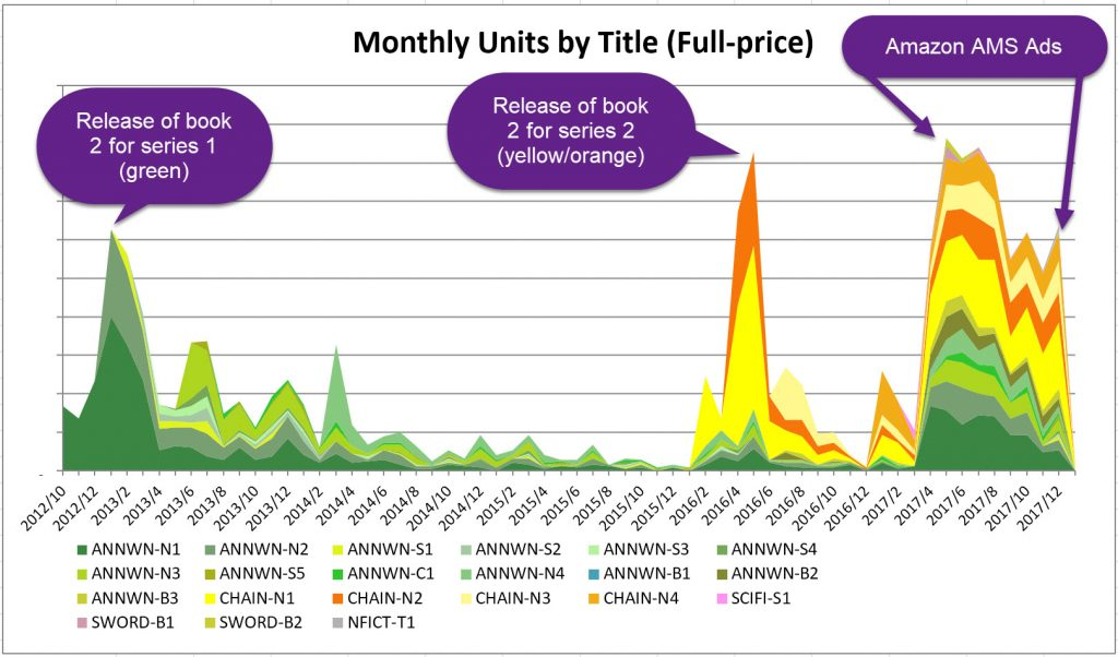 Image of graph of units sold