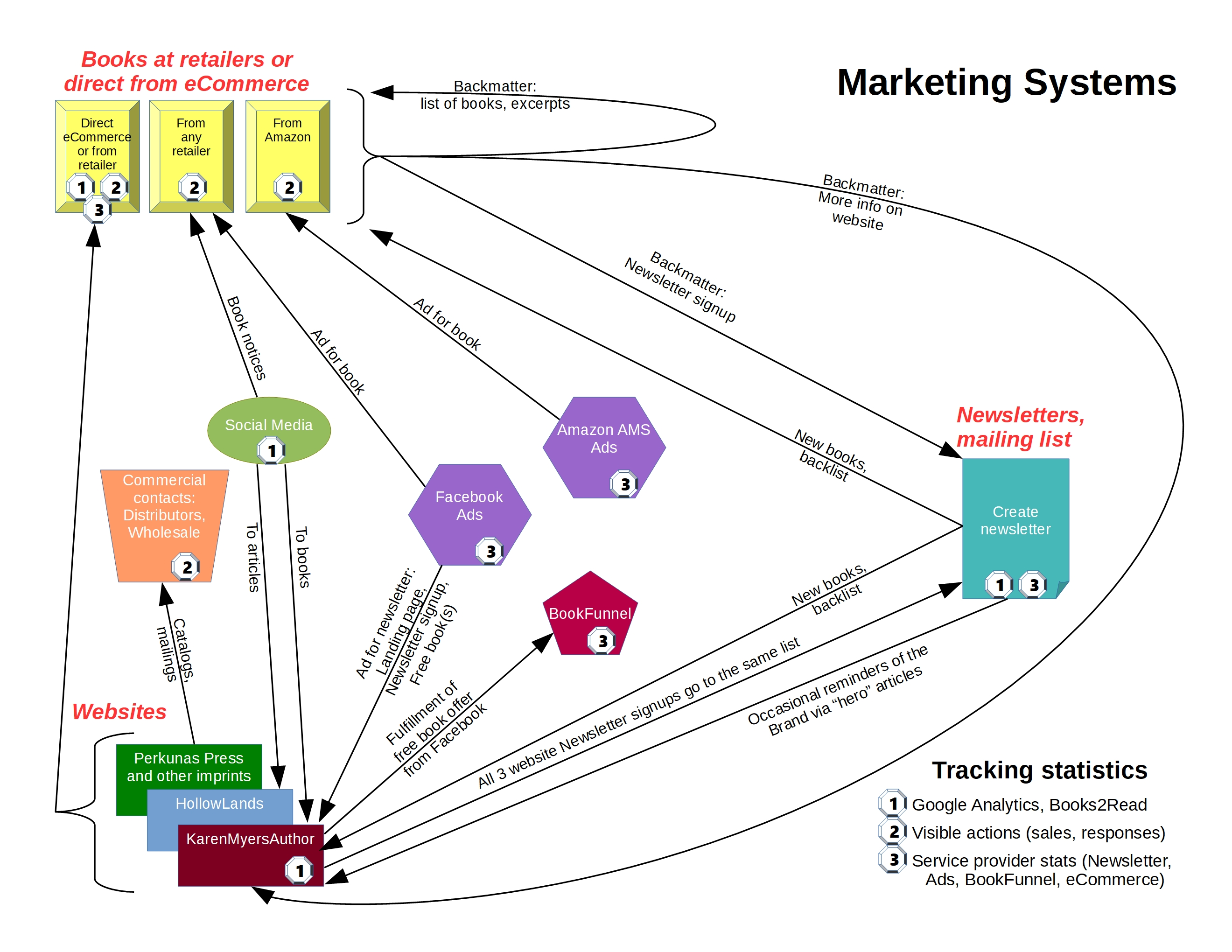 Marketing systems for books | HollowLands