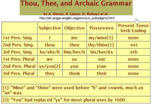 Chart of archaic personal pronouns