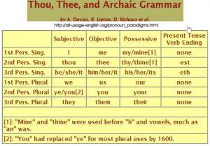 Chart of archaic personal pronouns