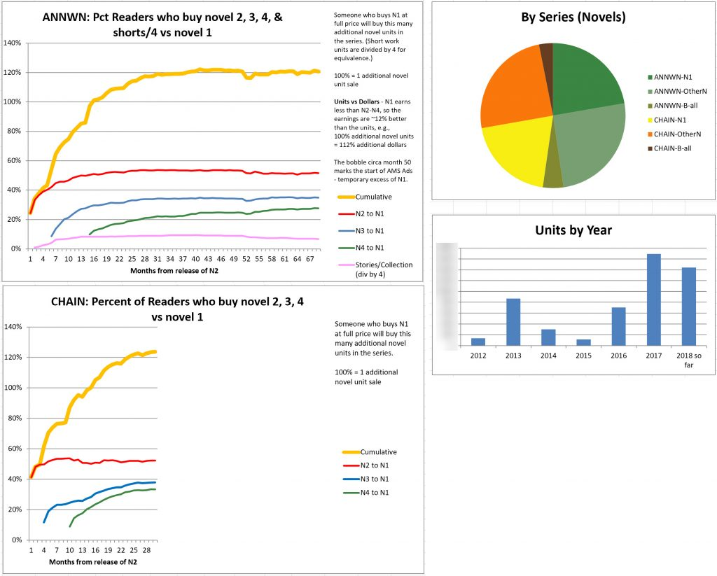 Image of spreadsheet graphs